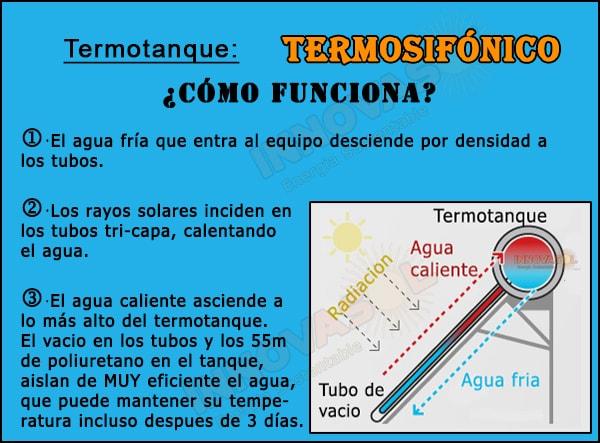 cómo funciona termotanque termosifónico