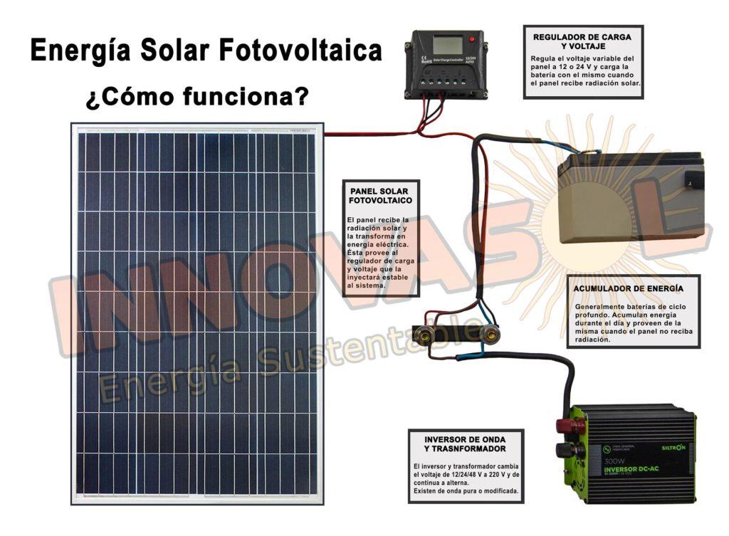 como funciona fotovoltaico